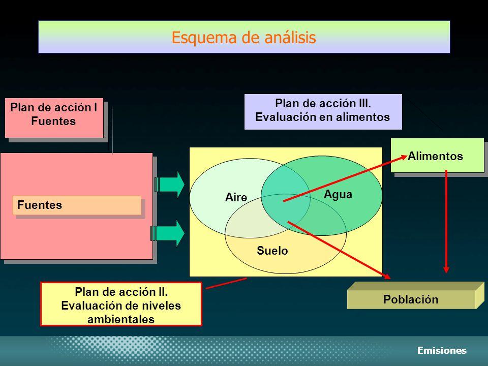 Esquema de análisis Plan de acción III. Evaluación en alimentos