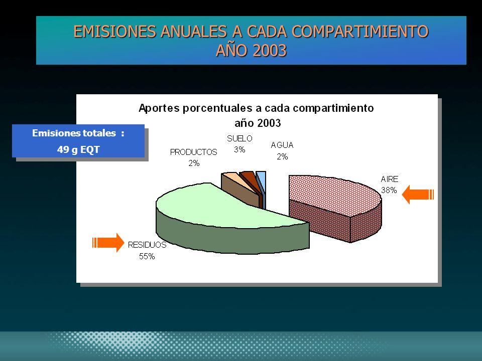 EMISIONES ANUALES A CADA COMPARTIMIENTO AÑO 2003