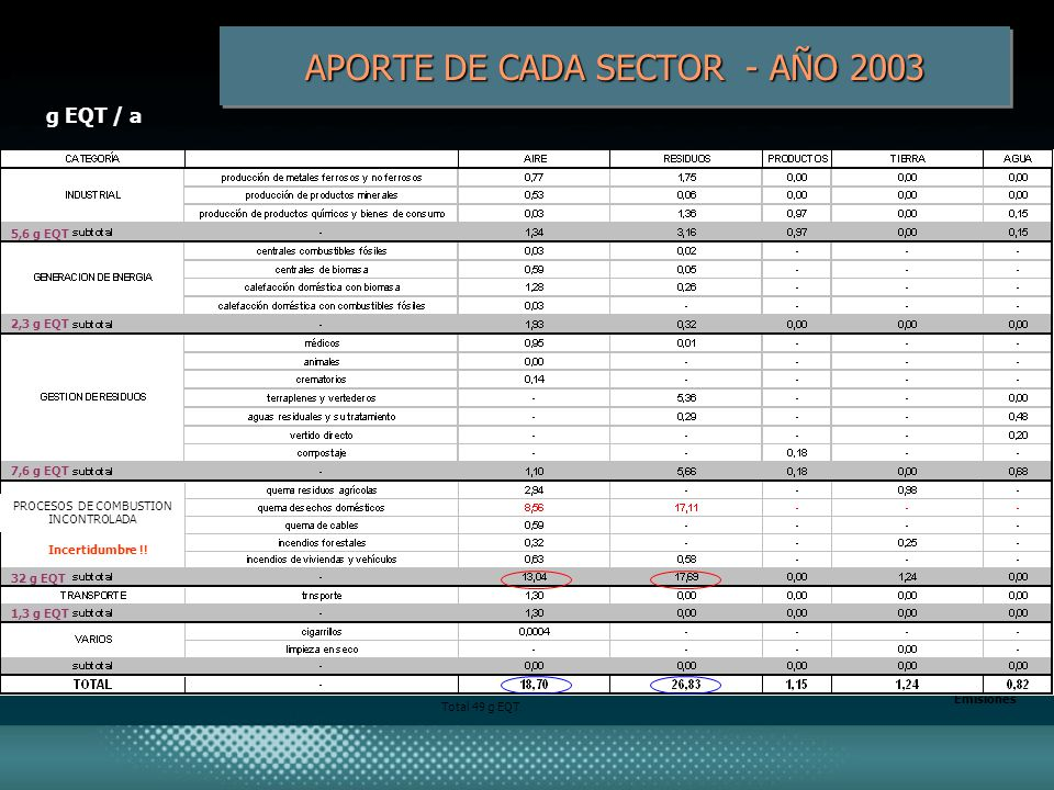 APORTE DE CADA SECTOR - AÑO 2003