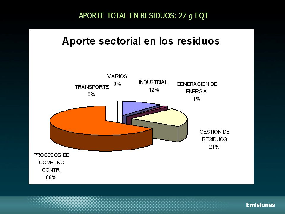 APORTE TOTAL EN RESIDUOS: 27 g EQT