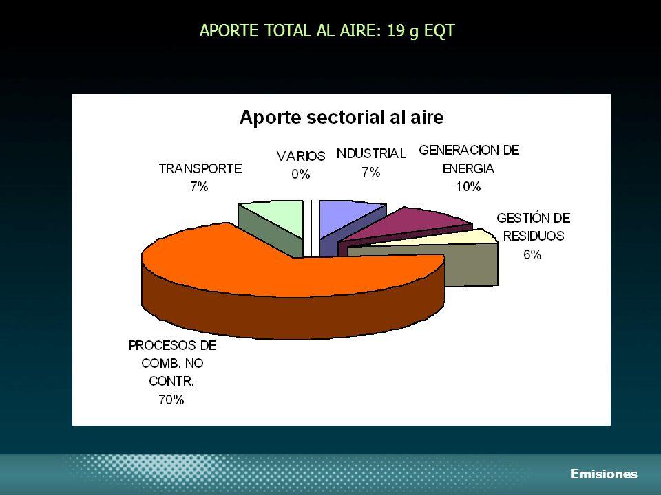 APORTE TOTAL AL AIRE: 19 g EQT