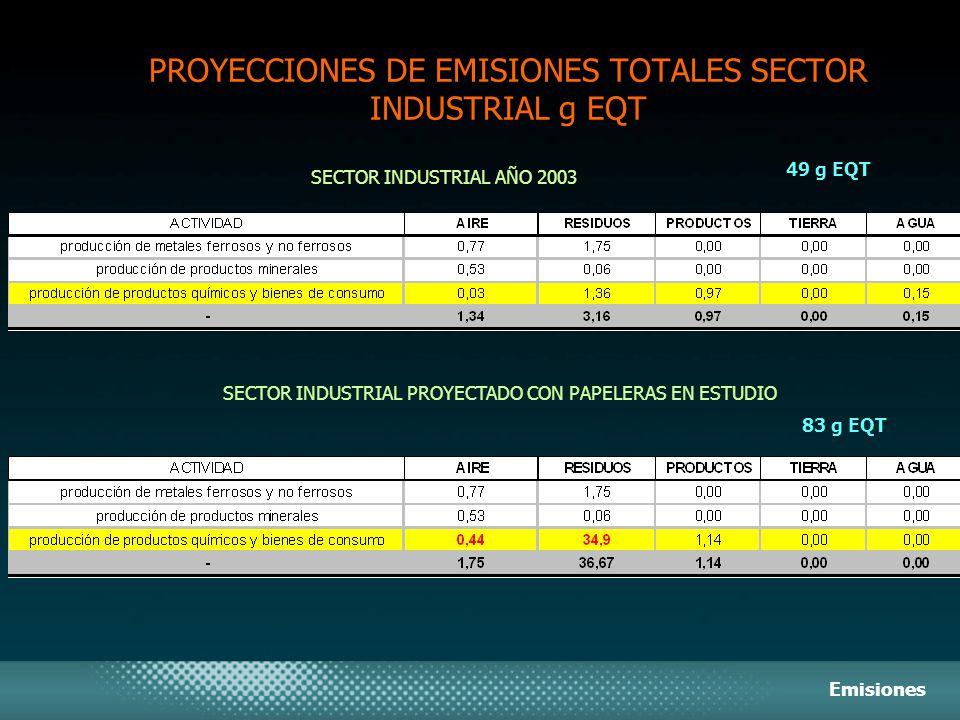 PROYECCIONES DE EMISIONES TOTALES SECTOR INDUSTRIAL g EQT