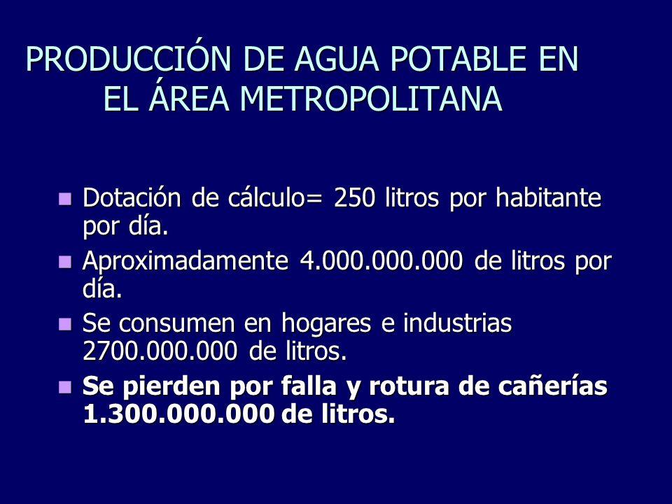 PRODUCCIÓN DE AGUA POTABLE EN EL ÁREA METROPOLITANA