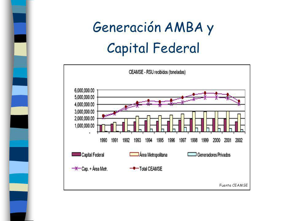 Generación AMBA y Capital Federal