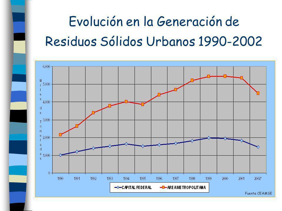 Evolución en la Generación de Residuos Sólidos Urbanos 1990-2002
