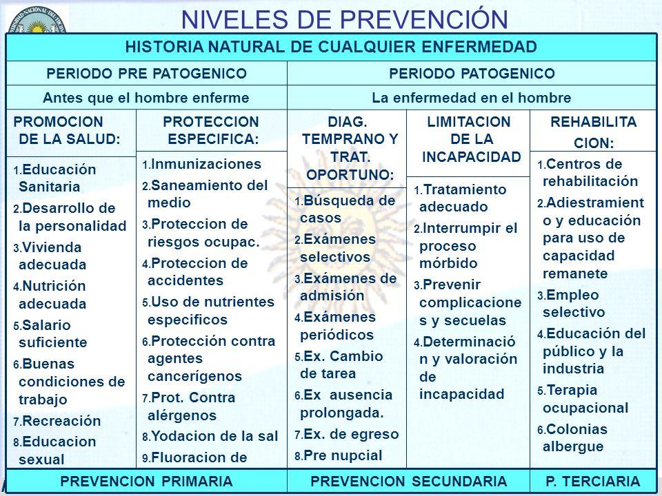 NIVELES DE PREVENCIÓN HISTORIA NATURAL DE CUALQUIER ENFERMEDAD