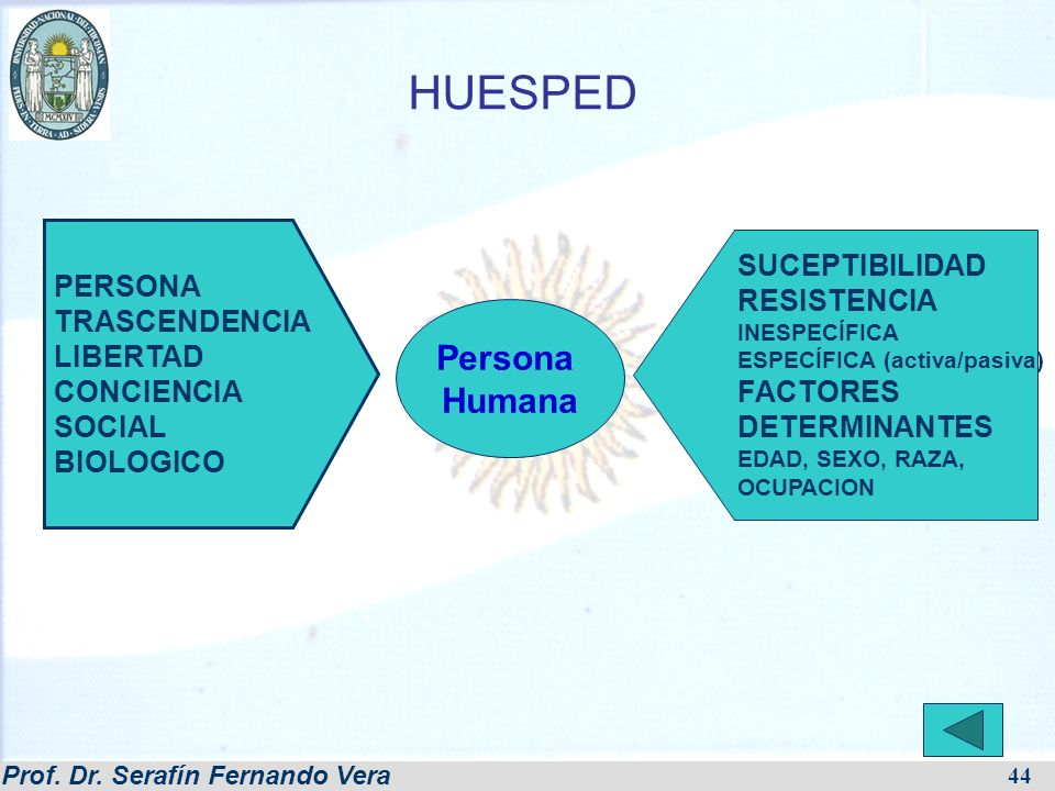 HUESPED Persona Humana SUCEPTIBILIDAD PERSONA RESISTENCIA