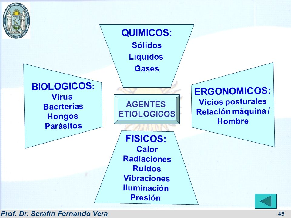 QUIMICOS: ERGONOMICOS: BIOLOGICOS: FISICOS: