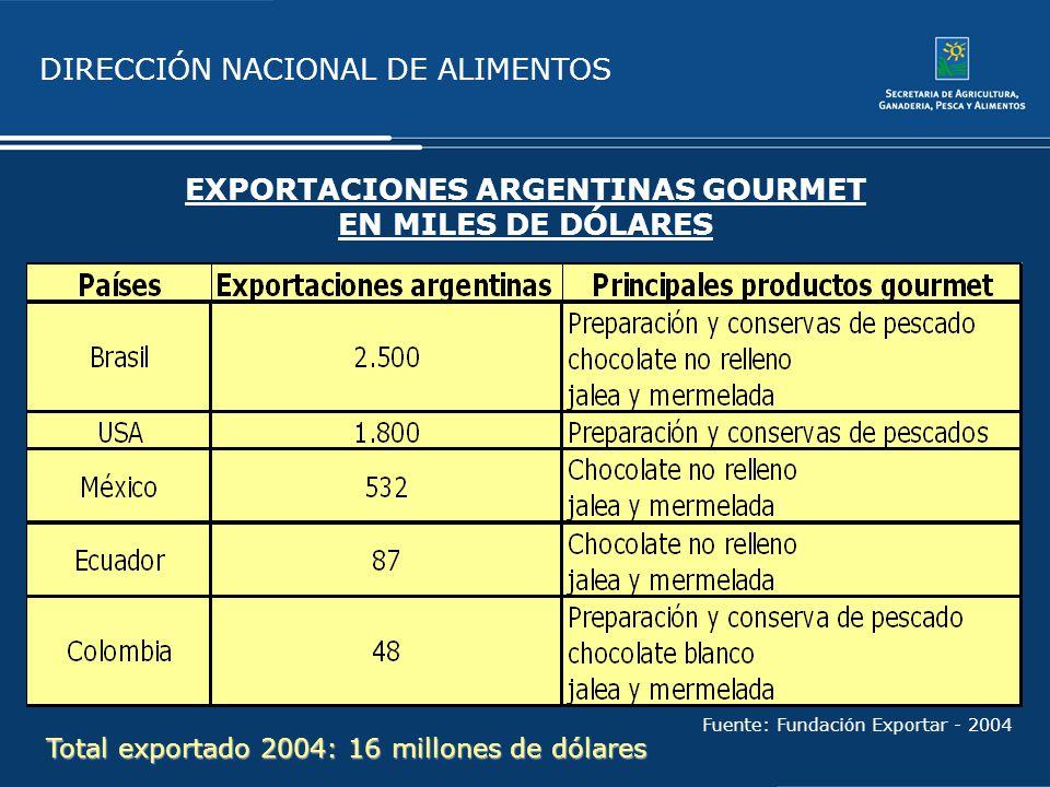 EXPORTACIONES ARGENTINAS GOURMET