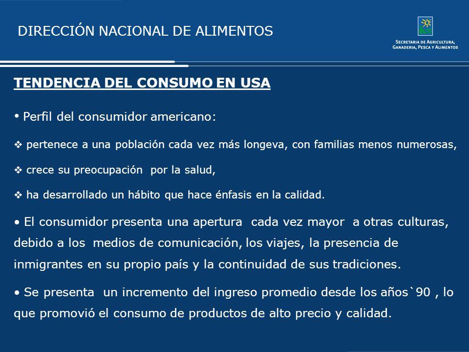 Perfil del consumidor americano: