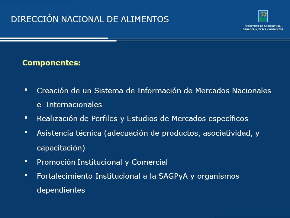 Componentes: Creación de un Sistema de Información de Mercados Nacionales e Internacionales.