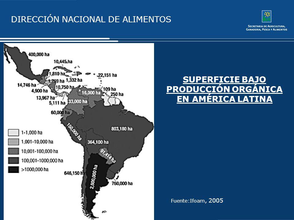 SUPERFICIE BAJO PRODUCCIÓN ORGÁNICA EN AMÉRICA LATINA