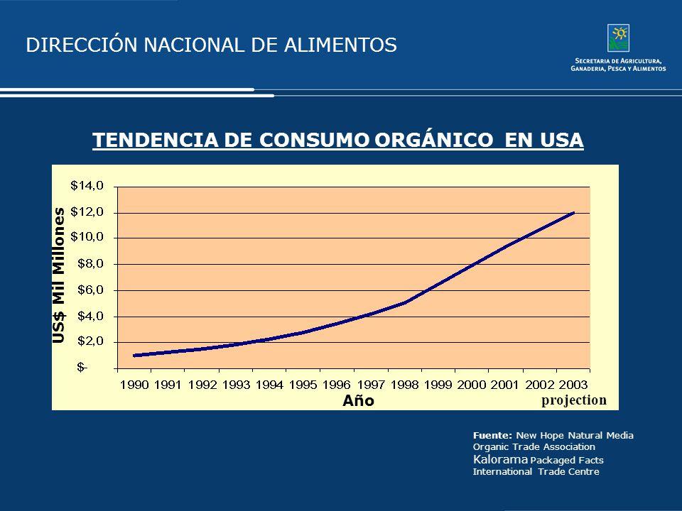 TENDENCIA DE CONSUMO ORGÁNICO EN USA