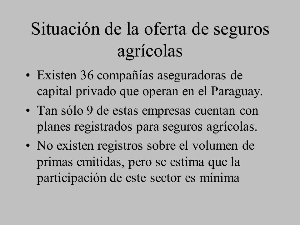 Situación de la oferta de seguros agrícolas