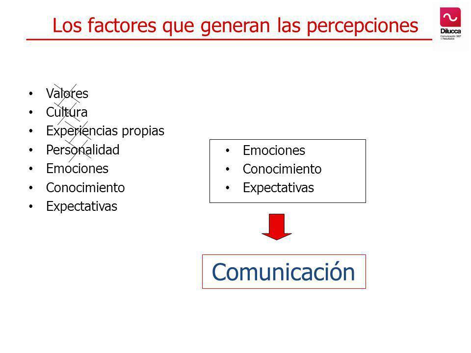 Los factores que generan las percepciones