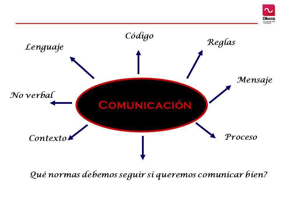 Comunicación Código Reglas Lenguaje Mensaje No verbal Proceso Contexto
