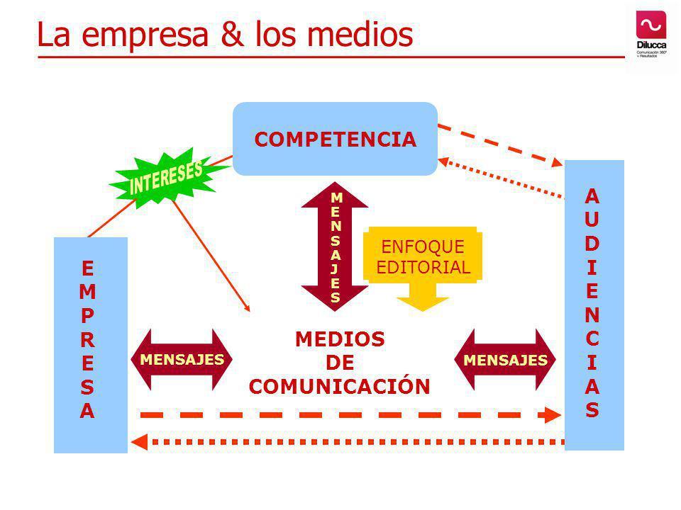 La empresa & los medios COMPETENCIA A U D I E N E C M P R S S A MEDIOS