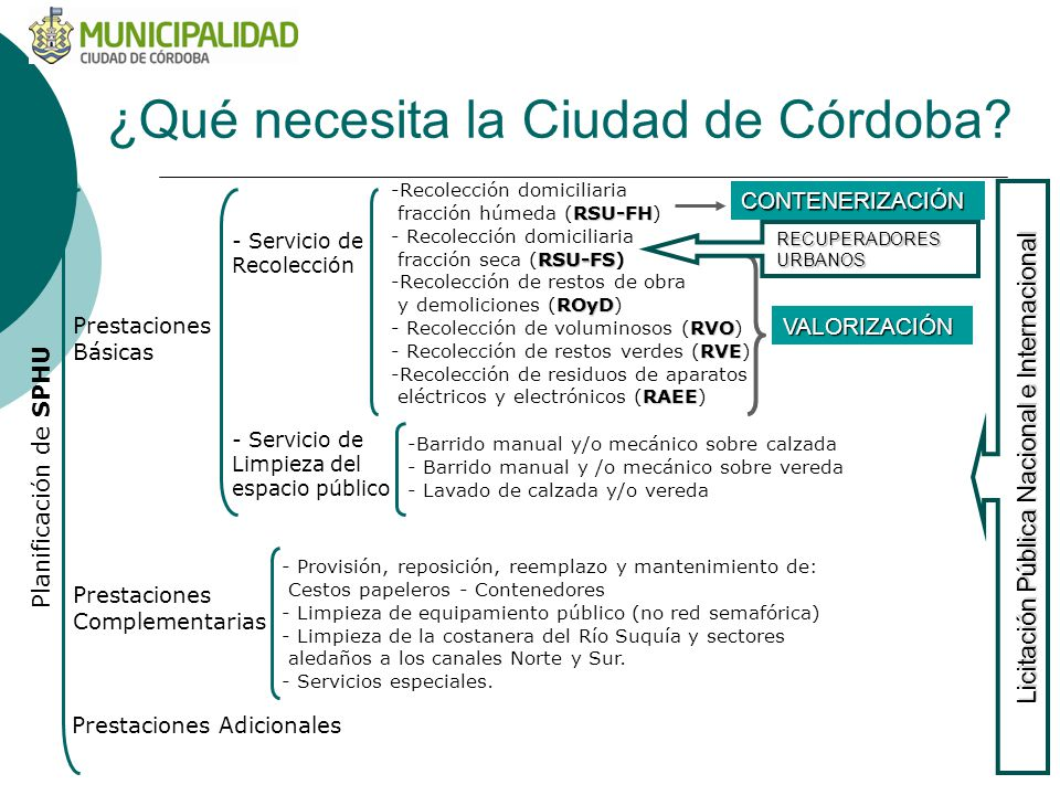¿Qué necesita la Ciudad de Córdoba