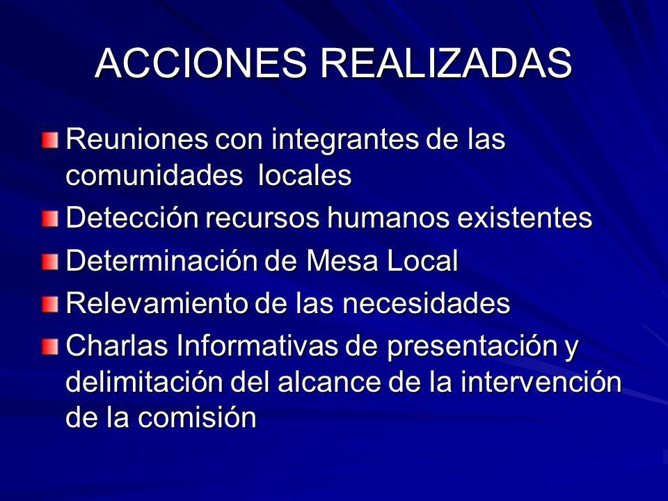 ACCIONES REALIZADAS Reuniones con integrantes de las comunidades locales. Detección recursos humanos existentes.