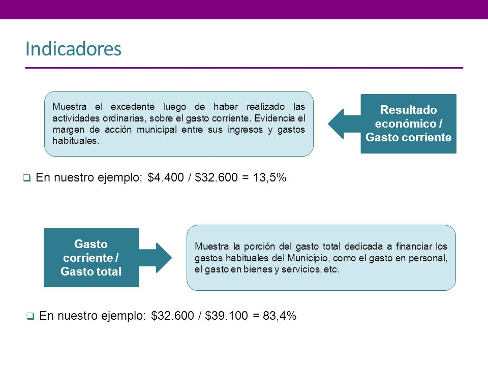 Resultado económico / Gasto corriente Gasto corriente / Gasto total