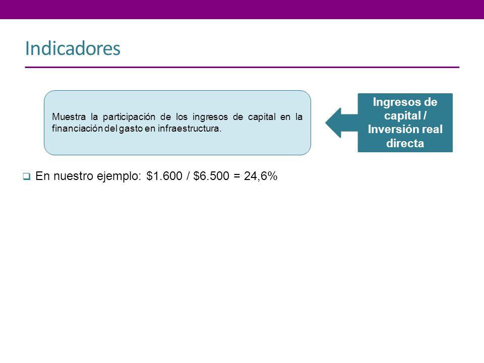 Ingresos de capital / Inversión real directa