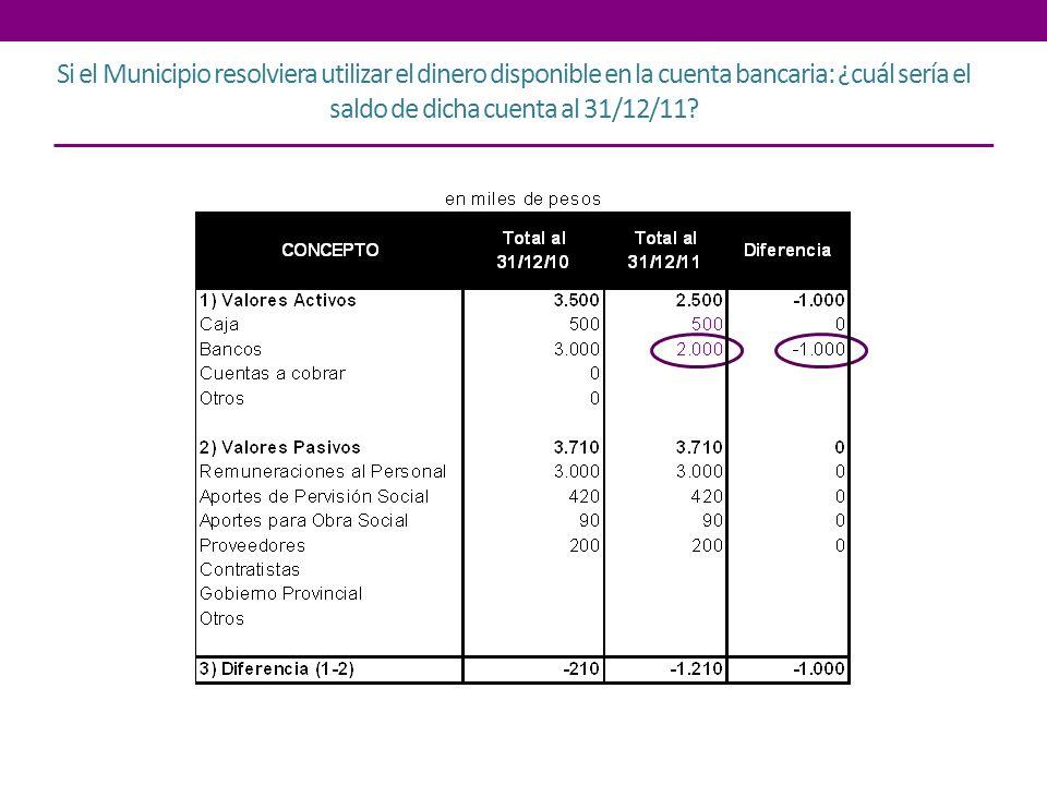 Si el Municipio resolviera utilizar el dinero disponible en la cuenta bancaria: ¿cuál sería el saldo de dicha cuenta al 31/12/11