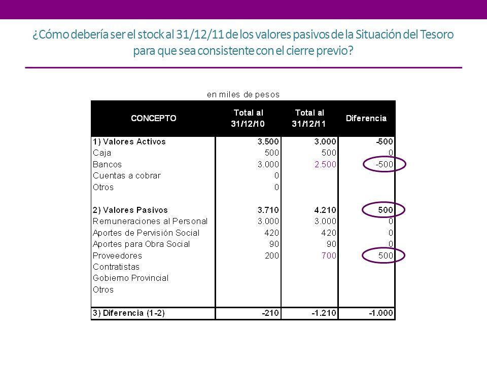 ¿Cómo debería ser el stock al 31/12/11 de los valores pasivos de la Situación del Tesoro para que sea consistente con el cierre previo