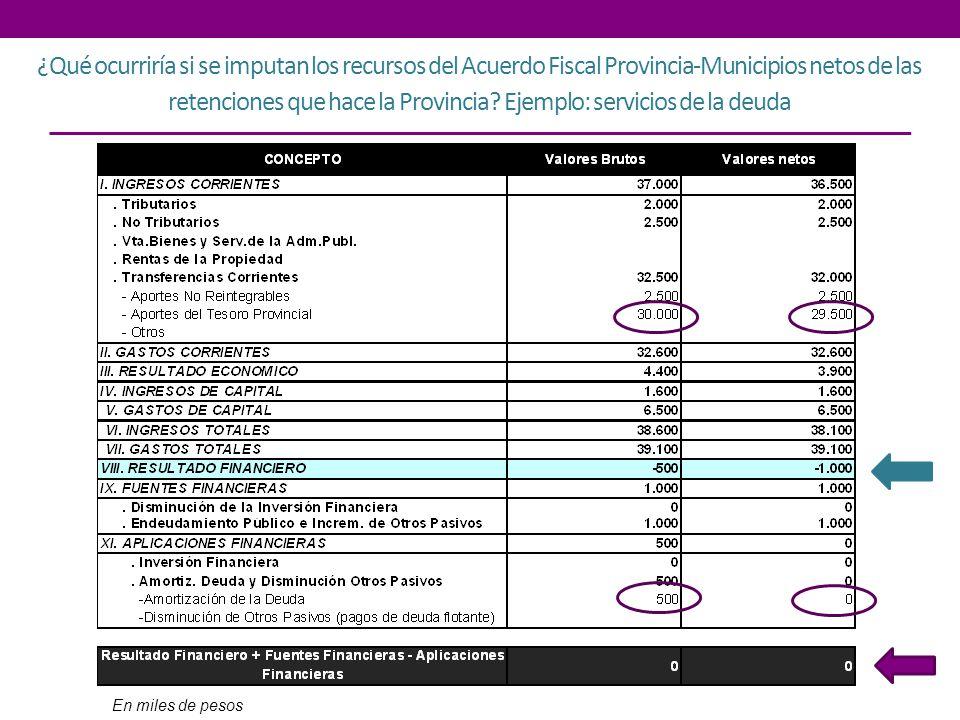 ¿Qué ocurriría si se imputan los recursos del Acuerdo Fiscal Provincia-Municipios netos de las retenciones que hace la Provincia Ejemplo: servicios de la deuda