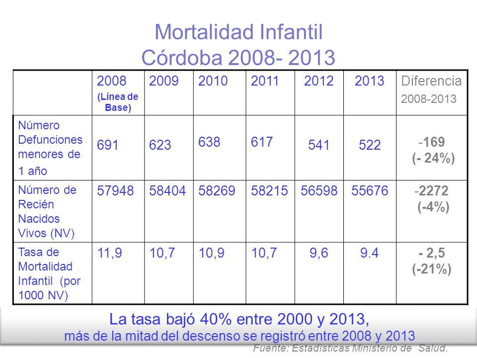 Mortalidad Infantil Córdoba 2008- 2013