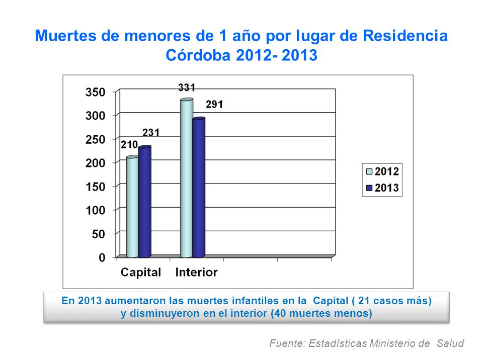 Muertes de menores de 1 año por lugar de Residencia Córdoba 2012- 2013