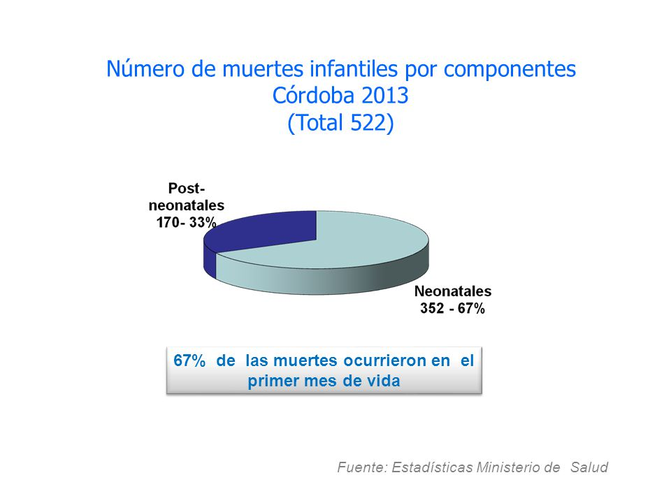 67% de las muertes ocurrieron en el primer mes de vida