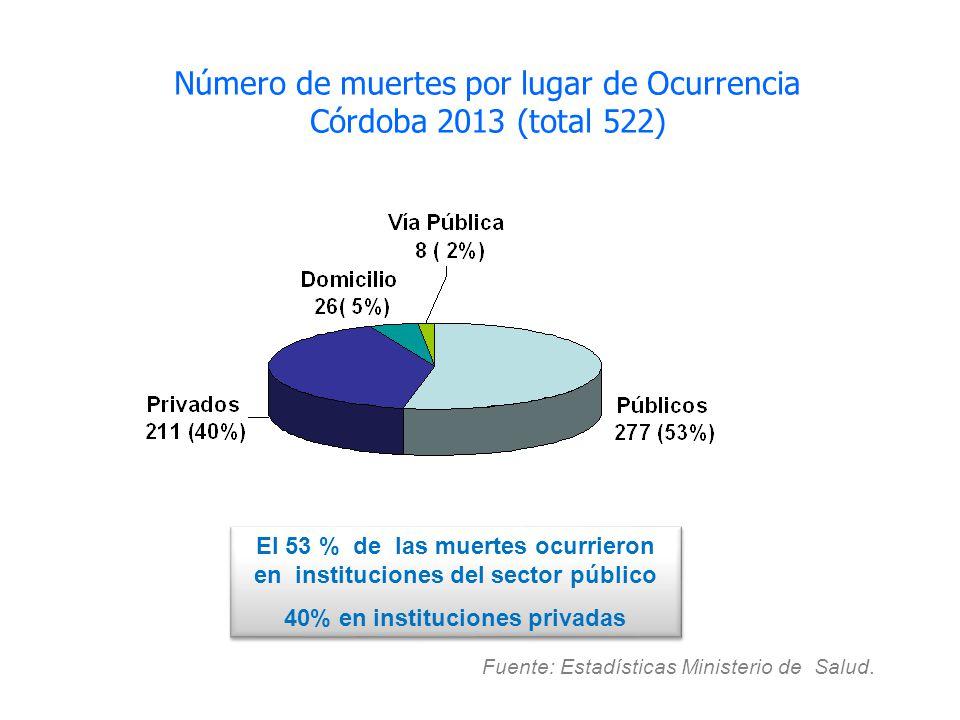 Número de muertes por lugar de Ocurrencia Córdoba 2013 (total 522)