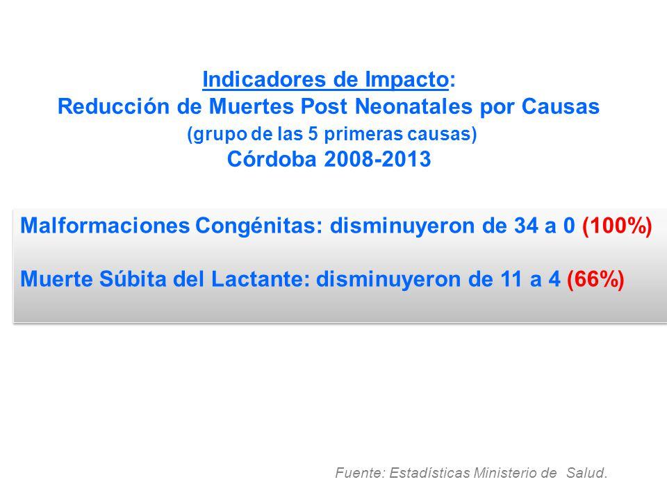 Malformaciones Congénitas: disminuyeron de 34 a 0 (100%)