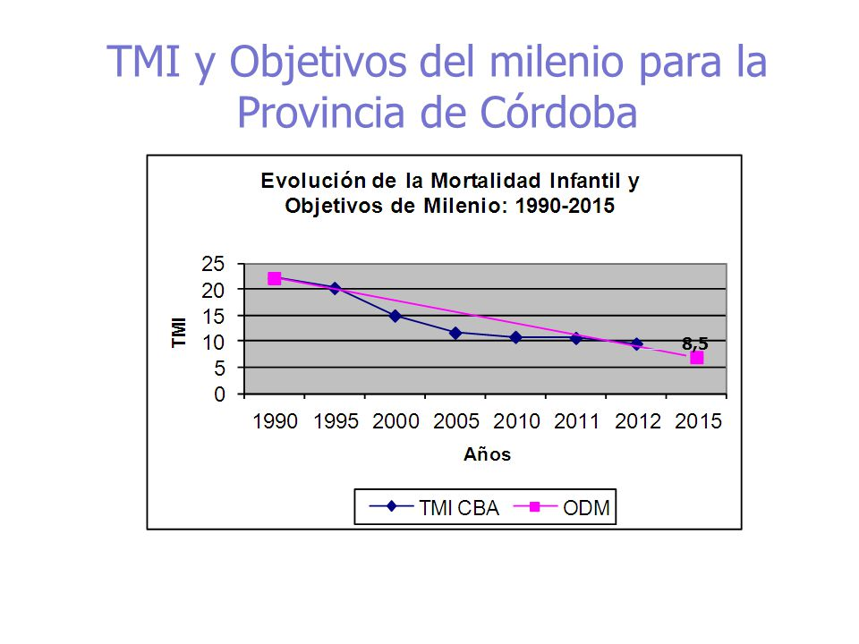 TMI y Objetivos del milenio para la Provincia de Córdoba