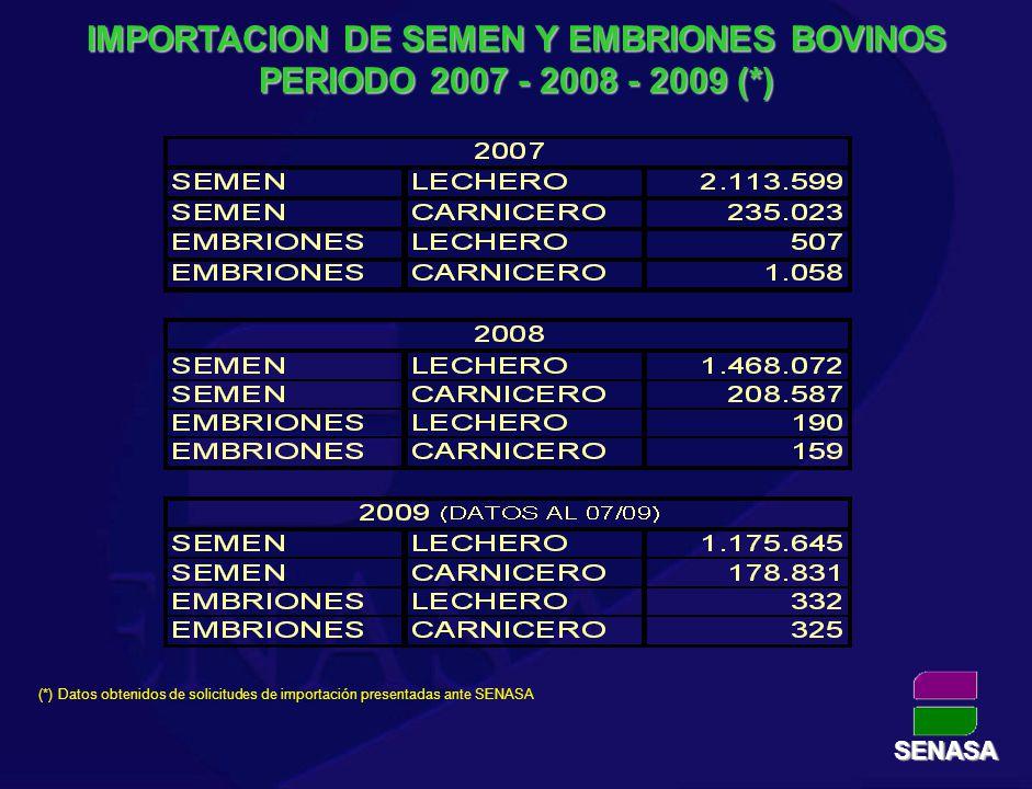 IMPORTACION DE SEMEN Y EMBRIONES BOVINOS