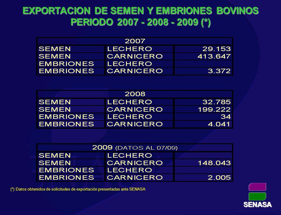 EXPORTACION DE SEMEN Y EMBRIONES BOVINOS