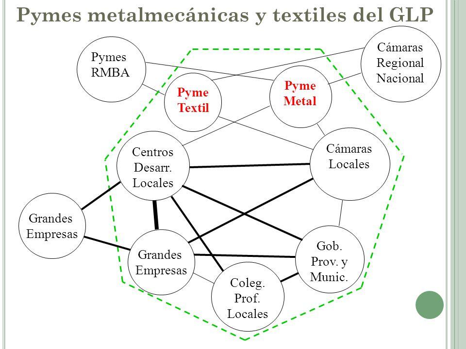 Pymes metalmecánicas y textiles del GLP