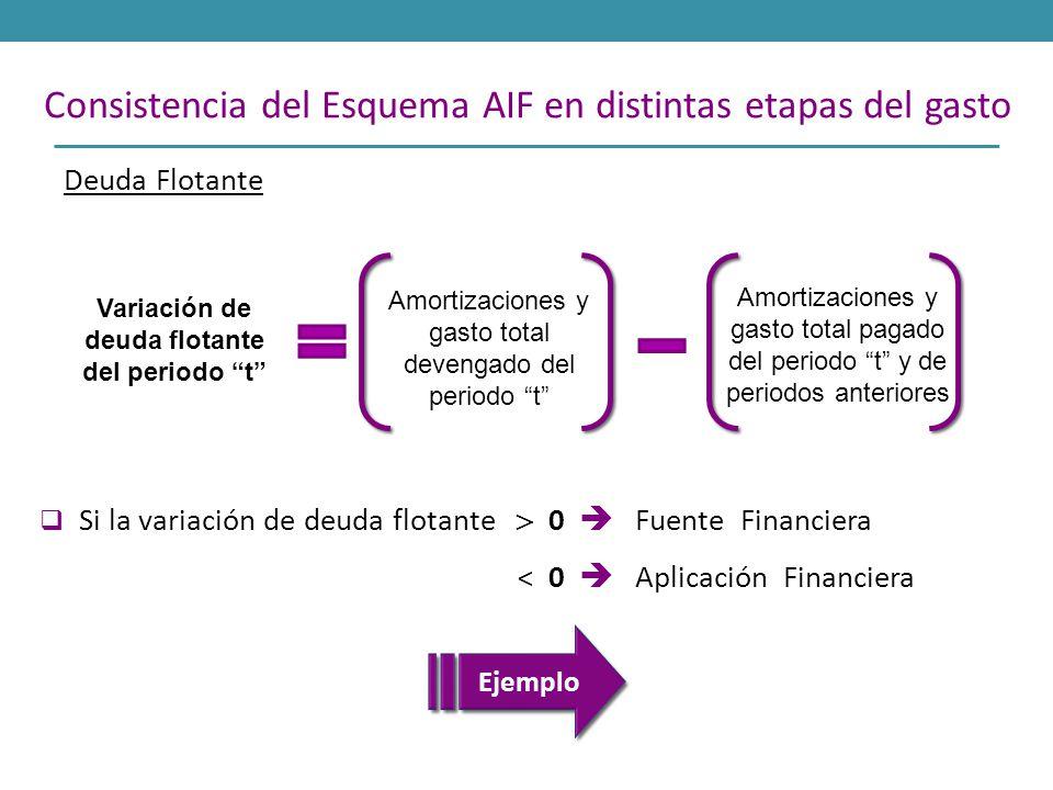 Variación de deuda flotante del periodo t