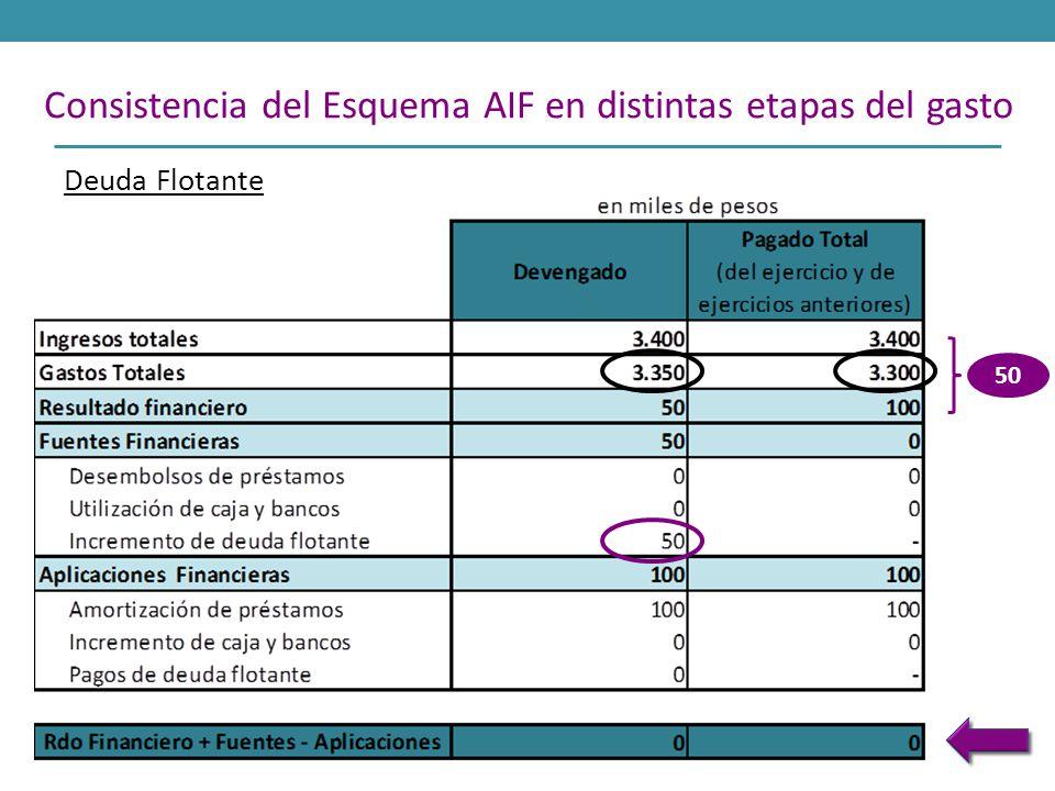 Consistencia del Esquema AIF en distintas etapas del gasto