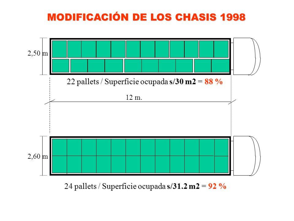 MODIFICACIÓN DE LOS CHASIS 1998