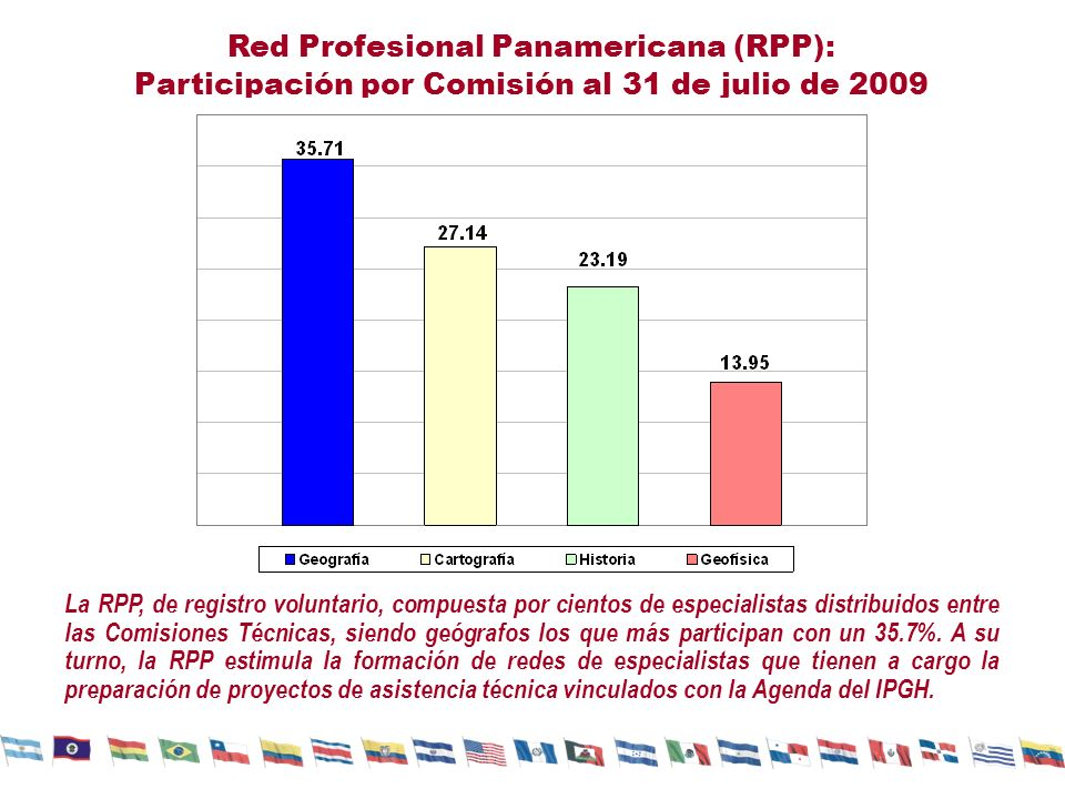 Red Profesional Panamericana (RPP):