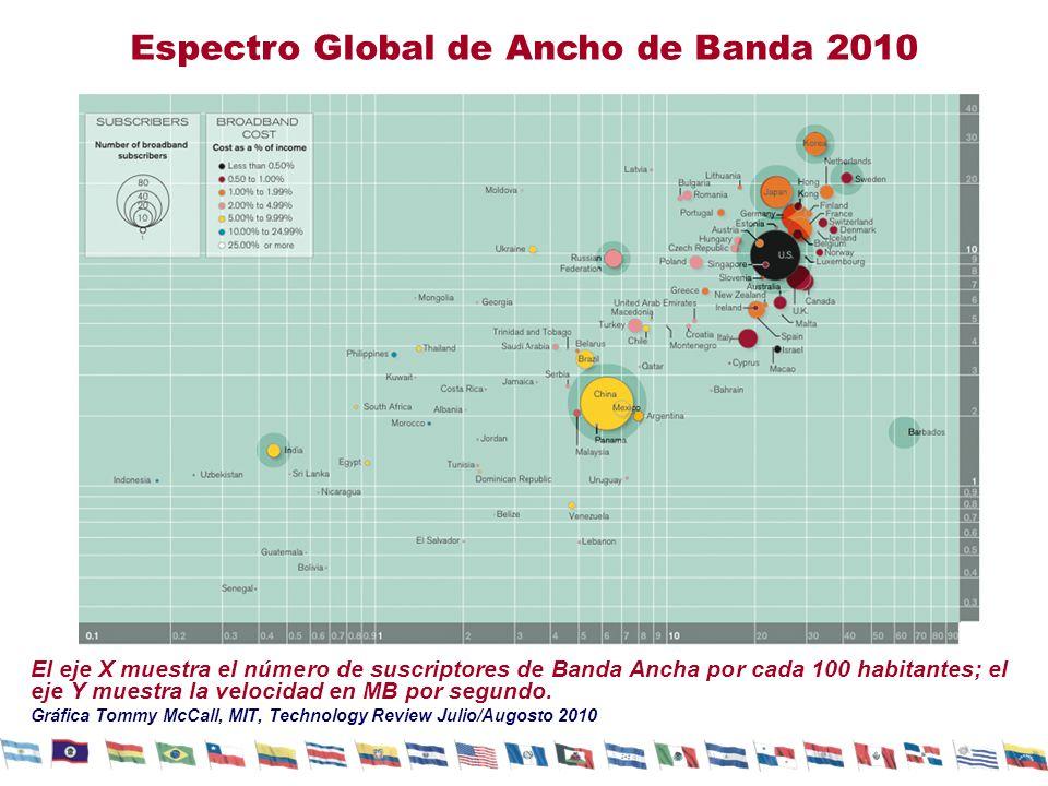 Espectro Global de Ancho de Banda 2010