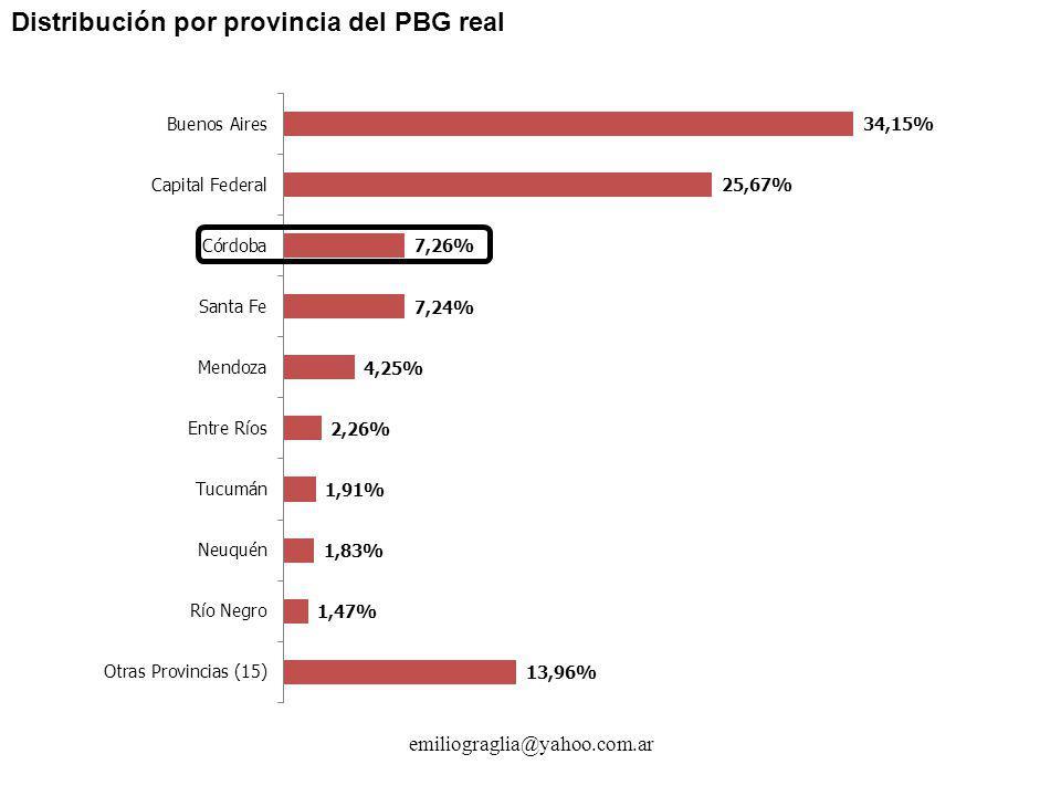 Distribución por provincia del PBG real