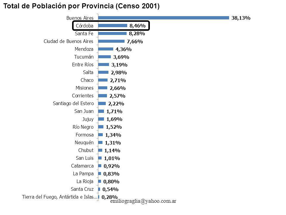 Total de Población por Provincia (Censo 2001)