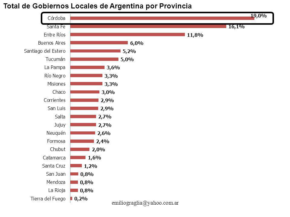 Total de Gobiernos Locales de Argentina por Provincia