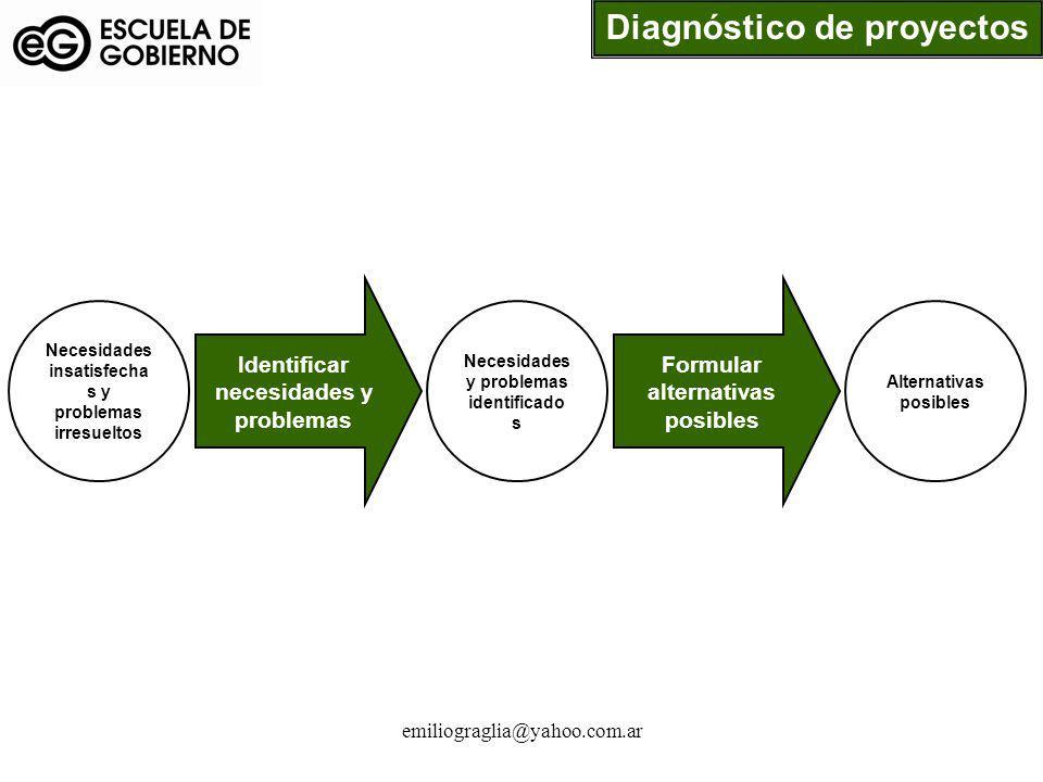 Diagnóstico de proyectos