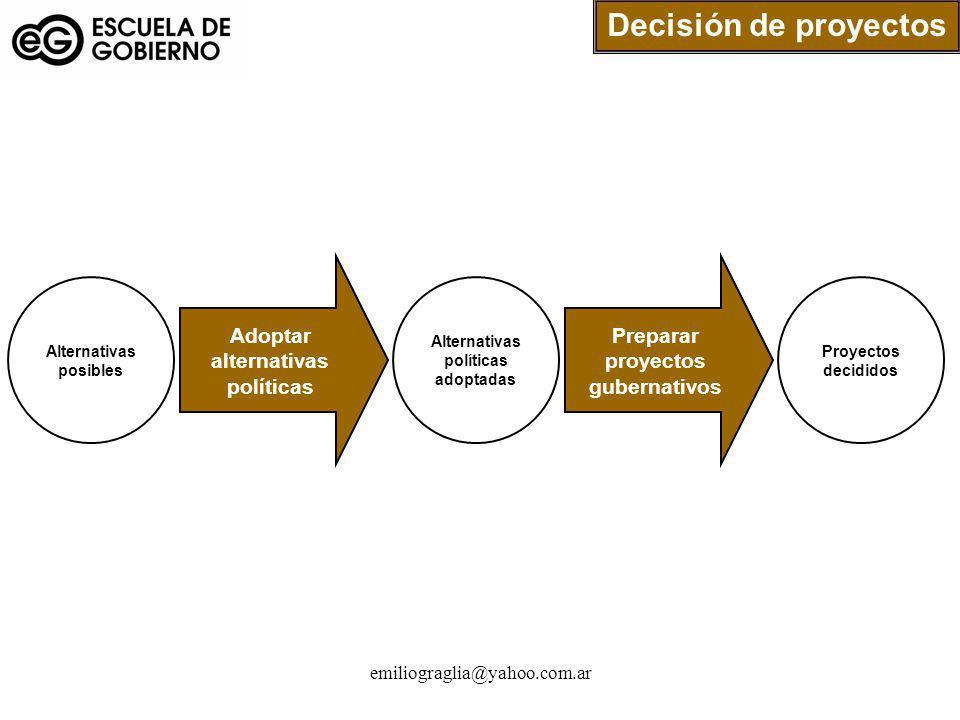 Decisión de proyectos Adoptar alternativas políticas
