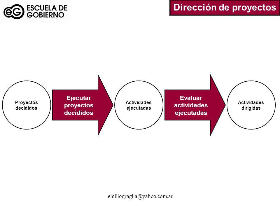 Dirección de proyectos