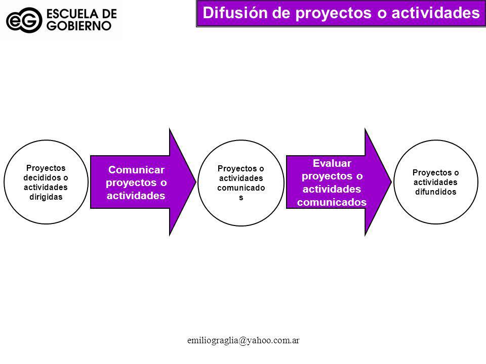 Difusión de proyectos o actividades