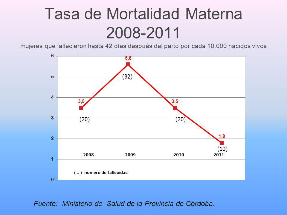 Tasa de Mortalidad Materna 2008-2011 mujeres que fallecieron hasta 42 días después del parto por cada 10.000 nacidos vivos